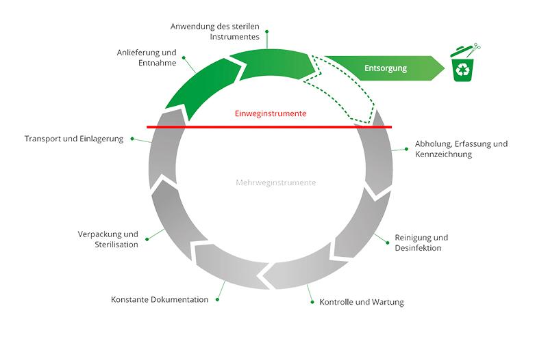 Mehrweg-Zyklus1